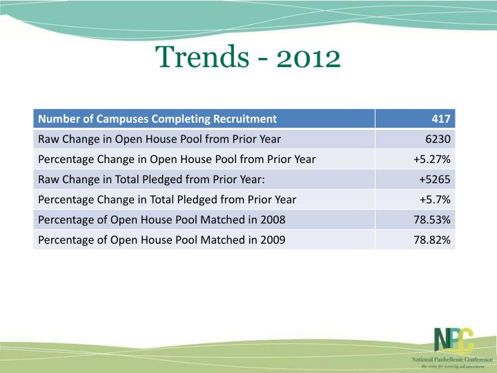 Trends - 2012