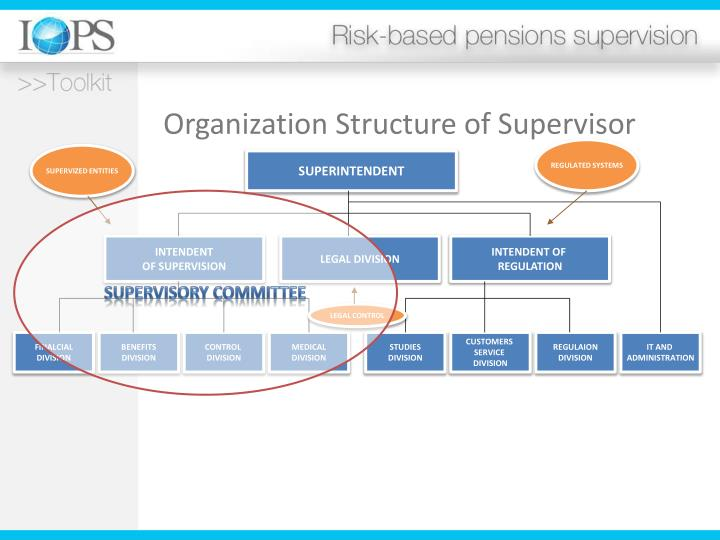 Organization Structure of Supervisor
