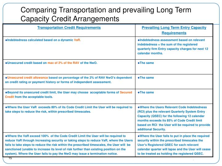 Comparing Transportation and prevailing Long Term Capacity Credit Arrangements