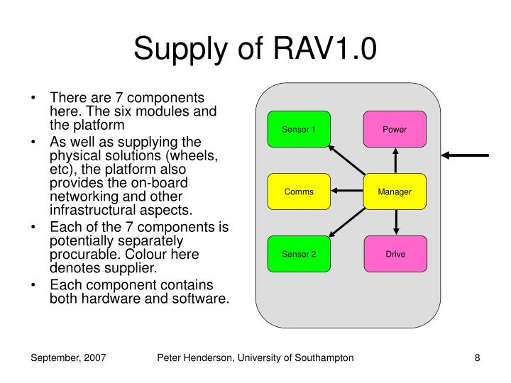 Supply of RAV1.0