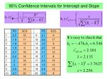 95 confidence intervals for intercept and slope
