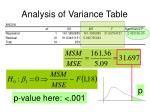 analysis of variance table2