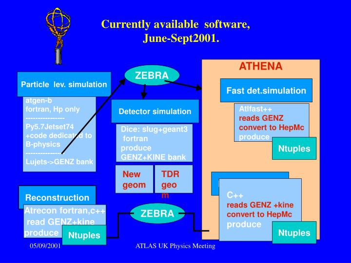 Currently available  software,