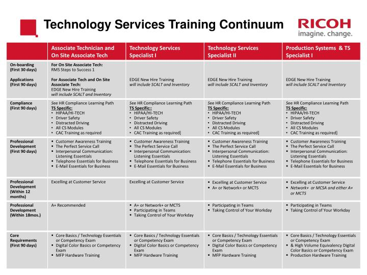 Technology Services Training Continuum