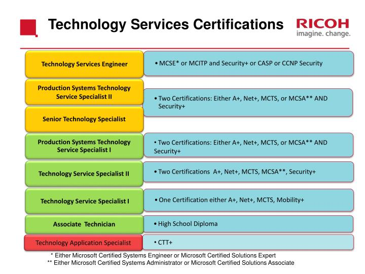 Technology Services Certifications