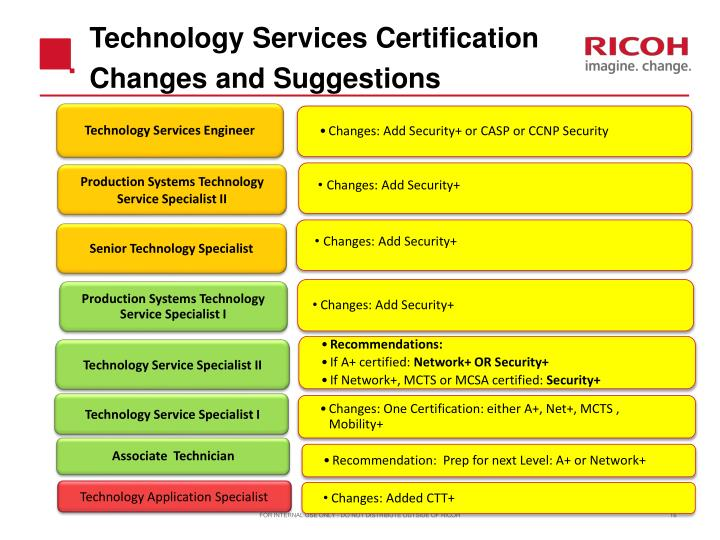 Technology Services Certification