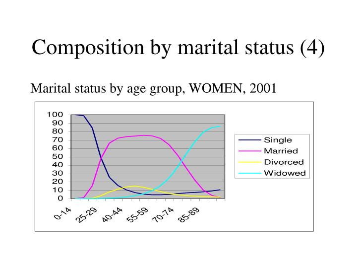 Composition by marital status (4)