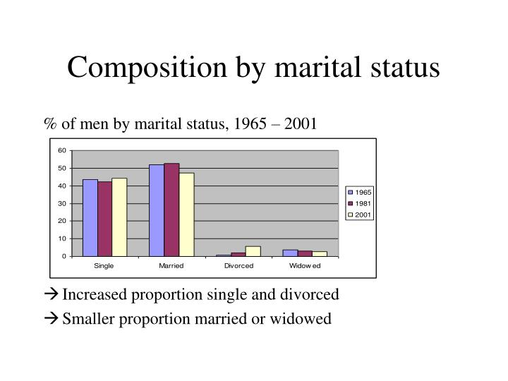 Composition by marital status