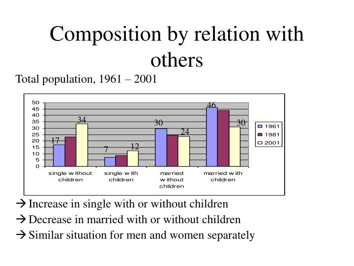 Composition by relation with others