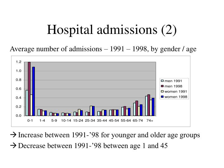 Hospital admissions (2)