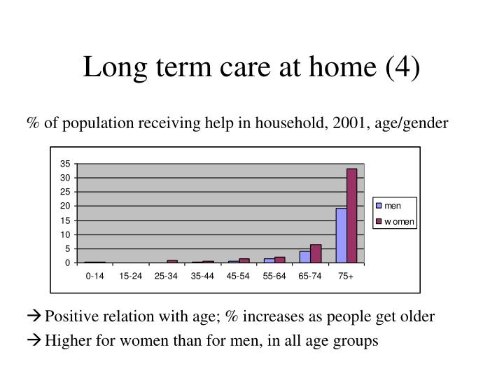 Long term care at home (4)