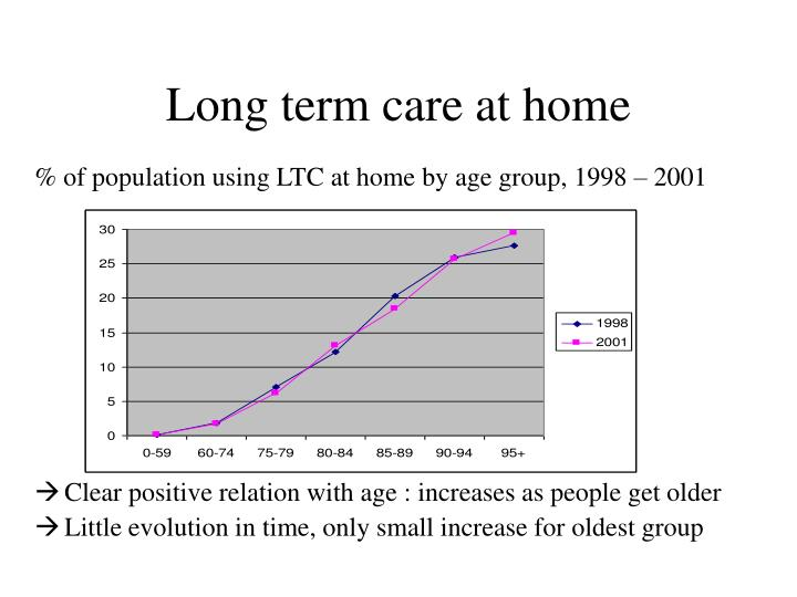 Long term care at home