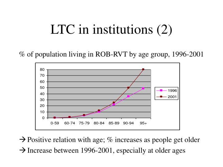 LTC in institutions (2)