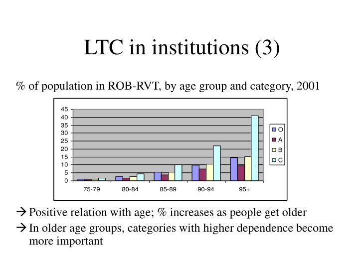 LTC in institutions (3)
