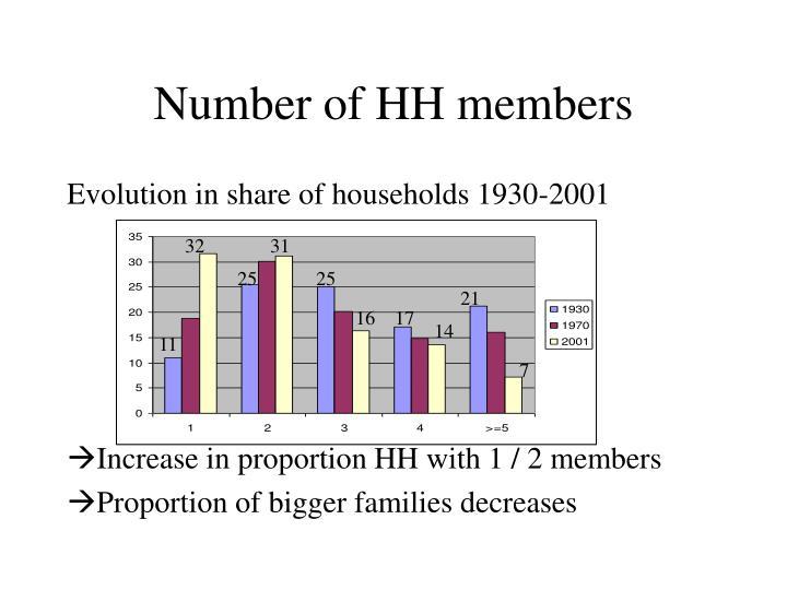 Number of HH members