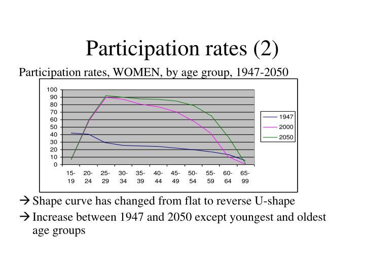 Participation rates (2)