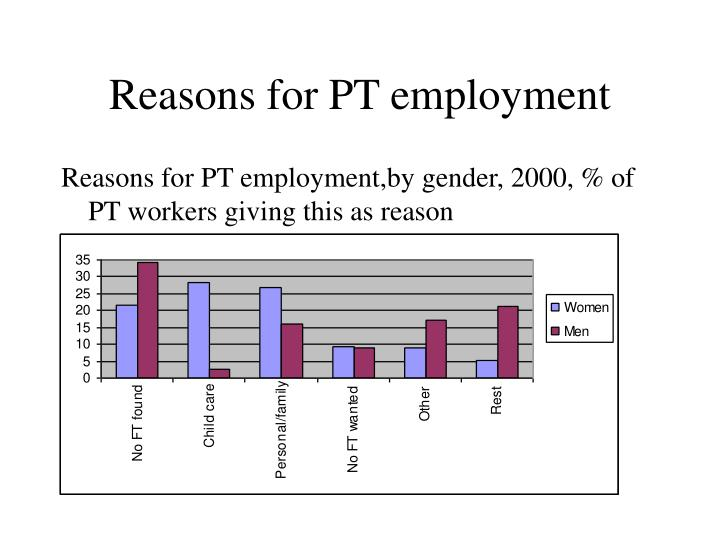 Reasons for PT employment