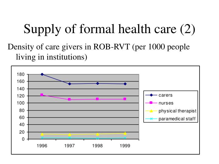 Supply of formal health care (2)