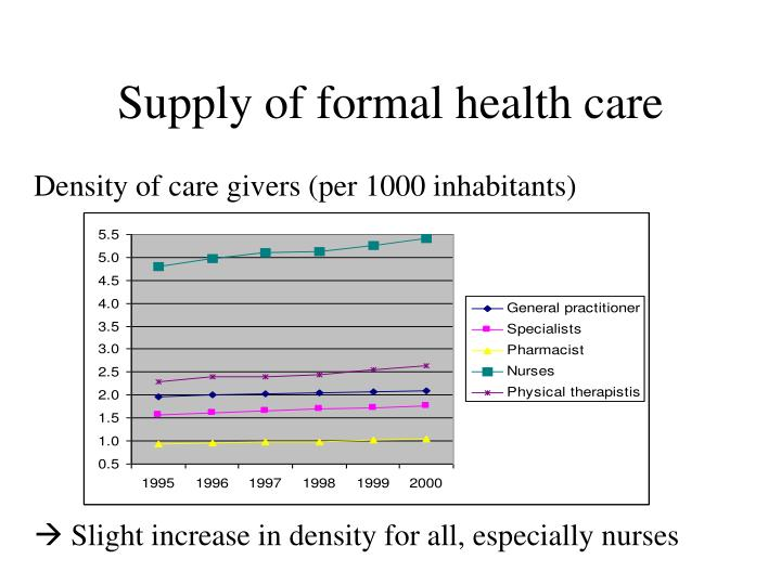 Supply of formal health care