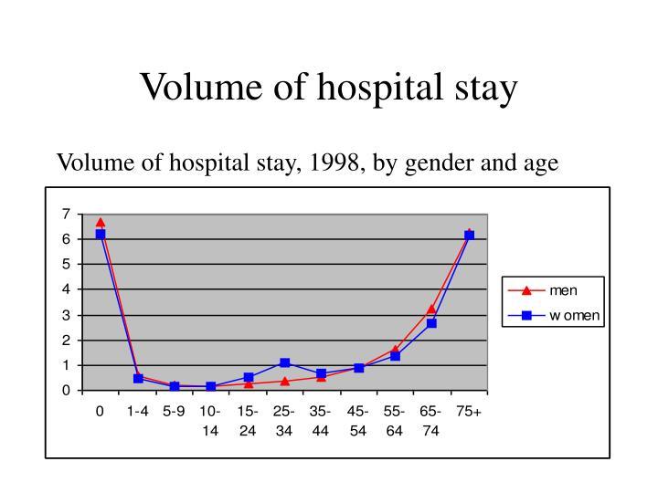 Volume of hospital stay