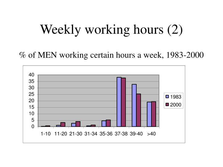 Weekly working hours (2)