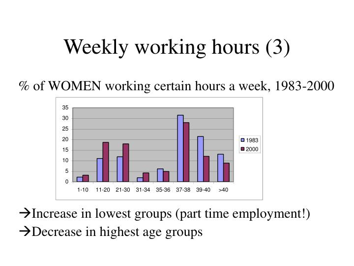 Weekly working hours (3)