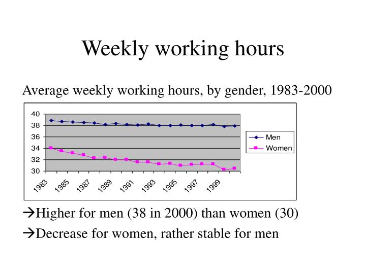 Weekly working hours