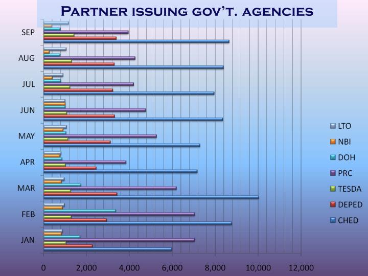 Partner issuing gov't. agencies