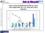 casos y tasas de notificaci n de paf en de 15 a os regi n noa se 1 20 a os 2012 2013 argentina