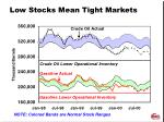 low stocks mean tight markets