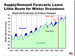 supply demand forecasts leave little room for winter drawdown