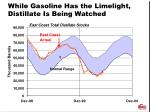 while gasoline has the limelight distillate is being watched
