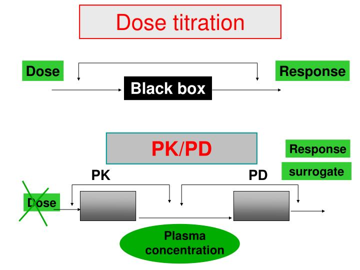 Dose titration
