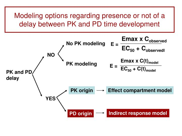 Modeling options regarding presence or not of a delay between PK and PD time development