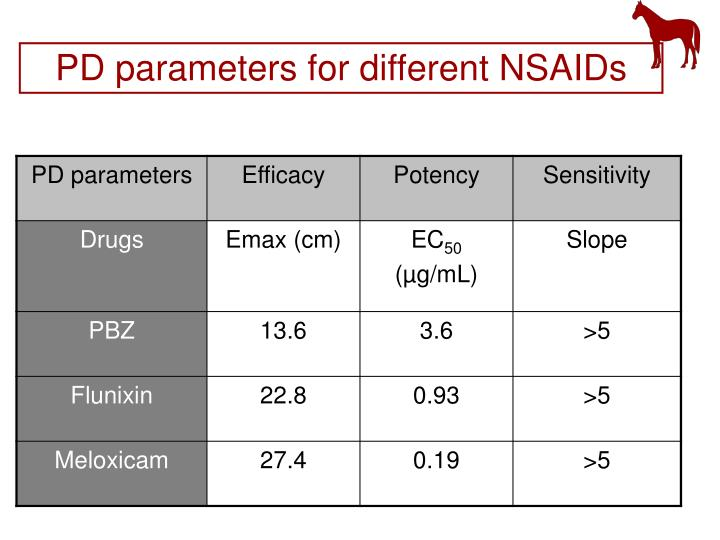 PD parameters for different NSAIDs