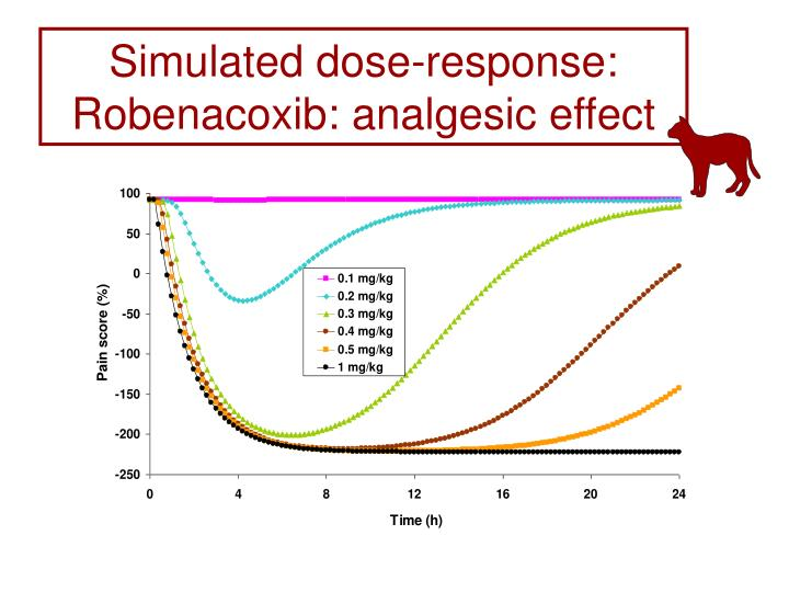Simulated dose-response:  Robenacoxib: analgesic effect