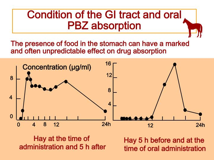Condition of the GI tract and oral