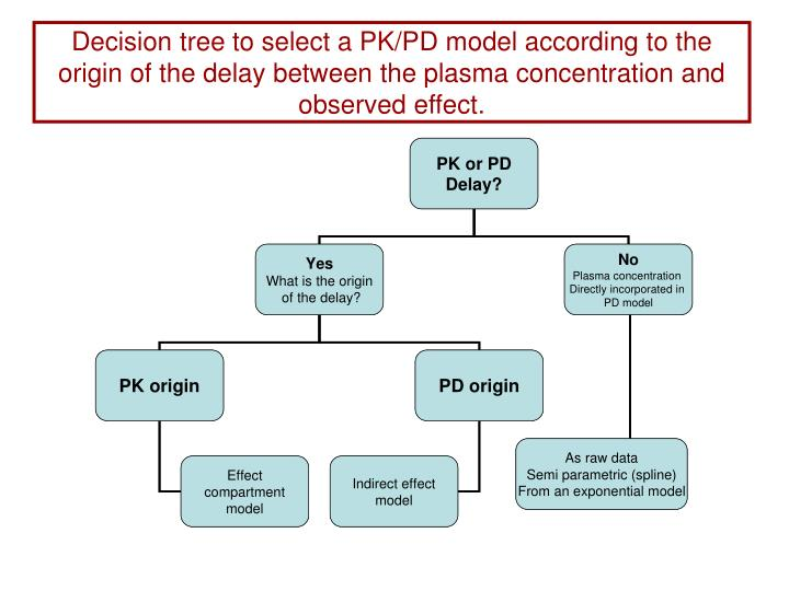 Decision tree to select a PK/PD model according to the origin of the delay between the plasma concentration and observed effect.