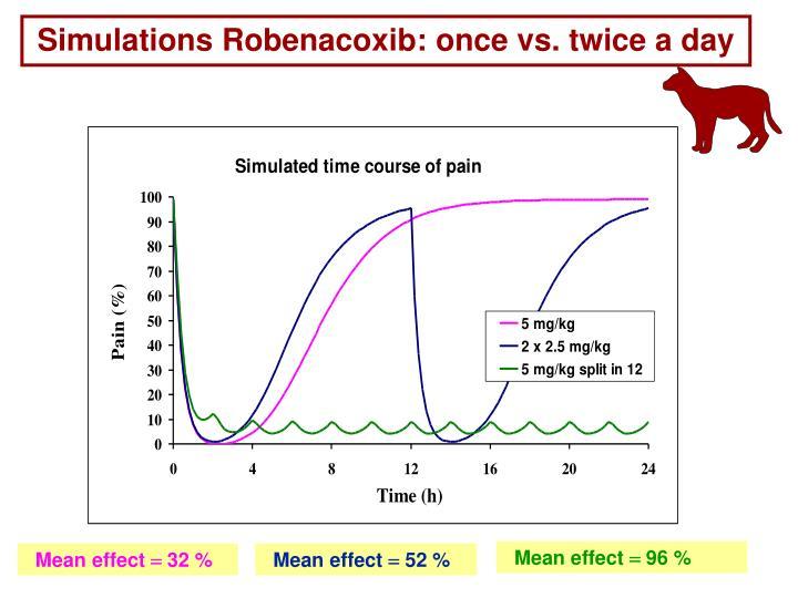 Simulations Robenacoxib: once vs. twice a day