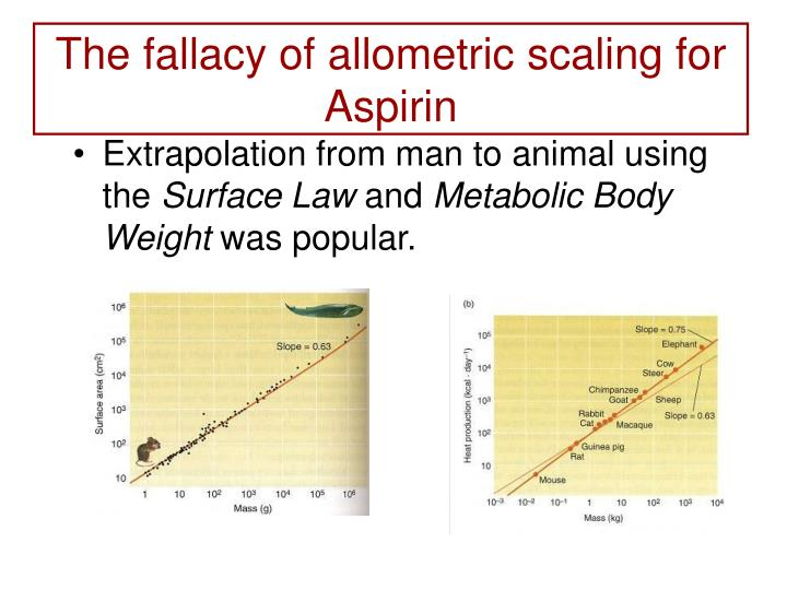 The fallacy of allometric scaling for Aspirin