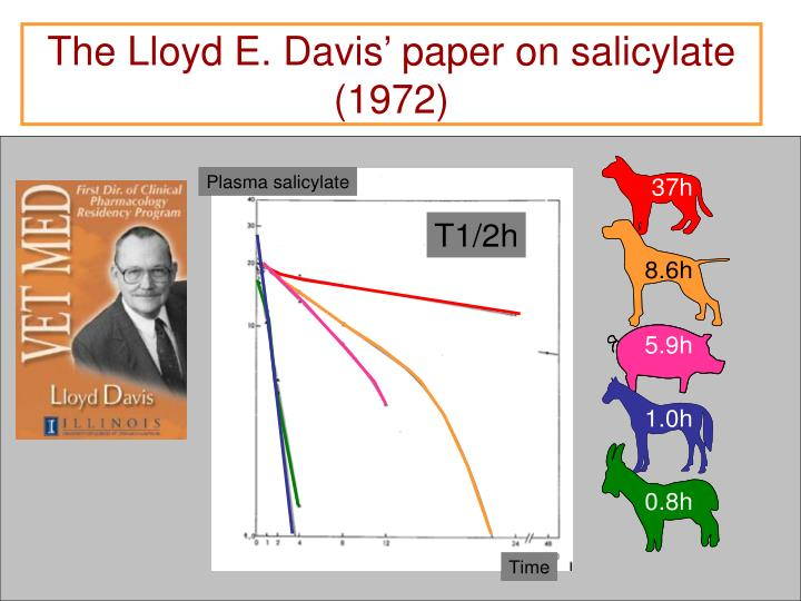 The Lloyd E. Davis' paper on salicylate (1972)