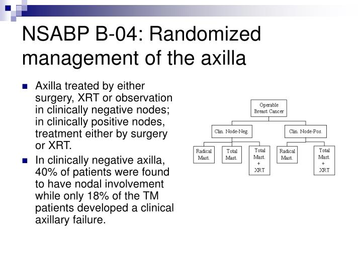 NSABP B-04: Randomized management of the axilla