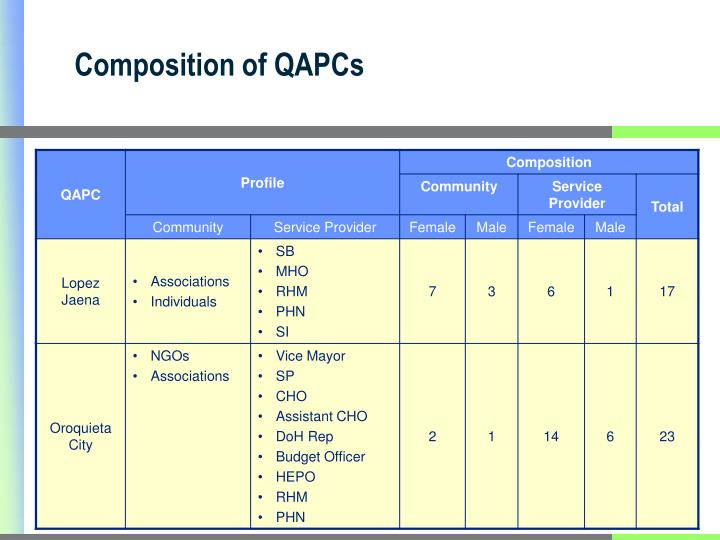 Composition of QAPCs