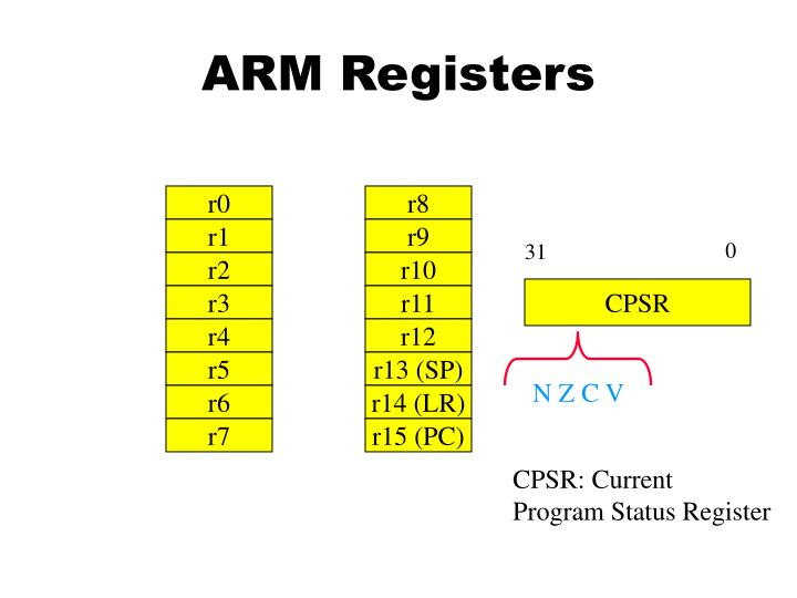 Arm registers