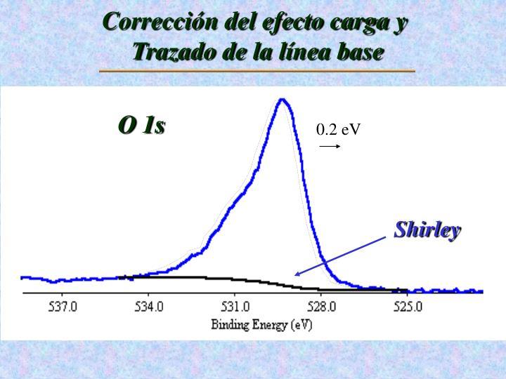 Corrección del efecto carga y
