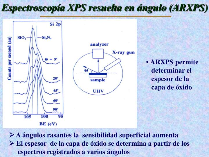 Espectroscopía XPS resuelta en ángulo (ARXPS)