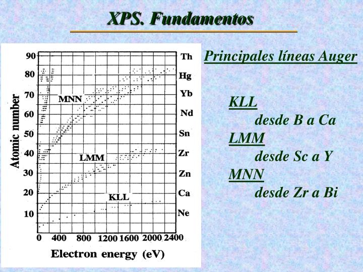 XPS. Fundamentos