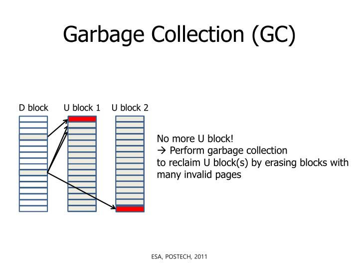 Garbage Collection (GC)