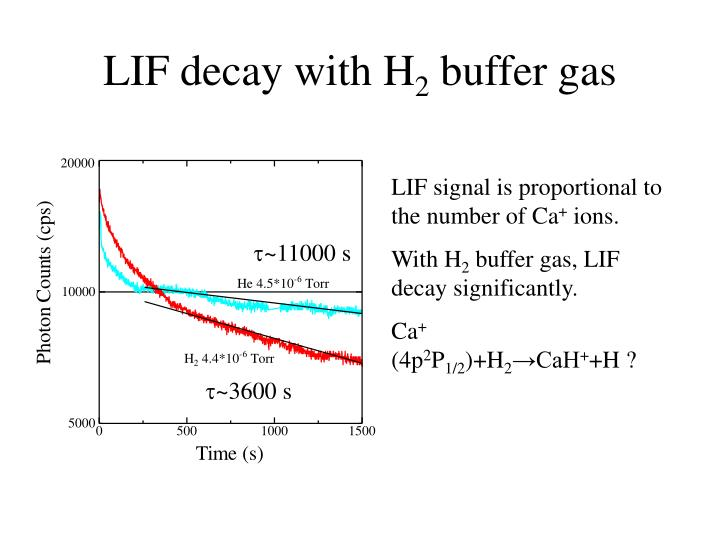 LIF decay with H