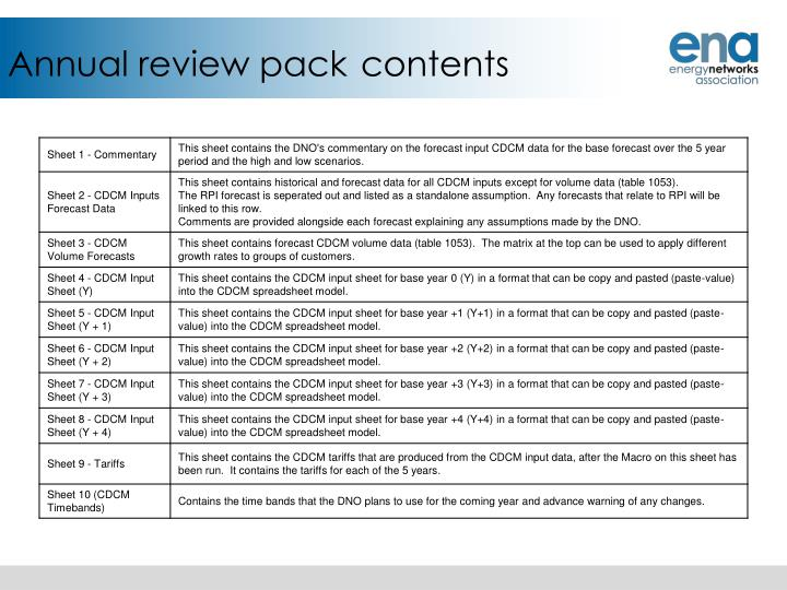 Annual review pack